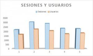 sesiones y usuarios